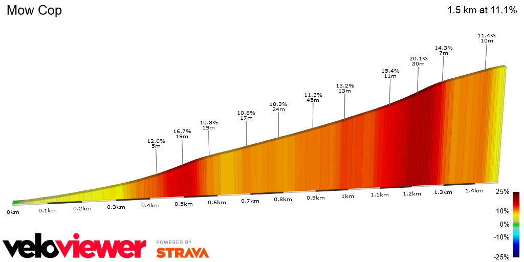 2D Elevation profile image for OFFICIAL 100Climbs No36 Mow Cop