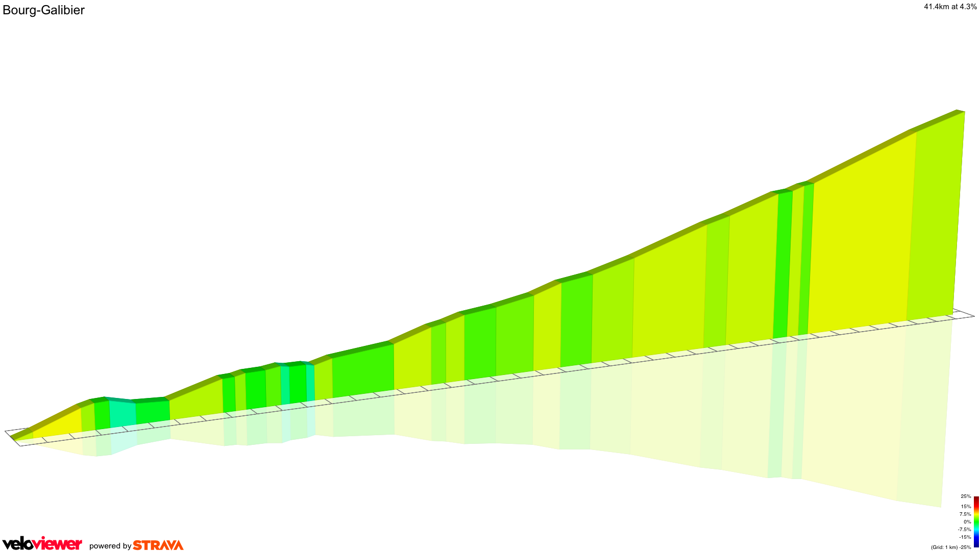 2D Elevation profile image for Bourg-Galibier