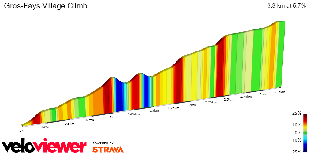 2D Elevation profile image for Gros-Fays Village Climb