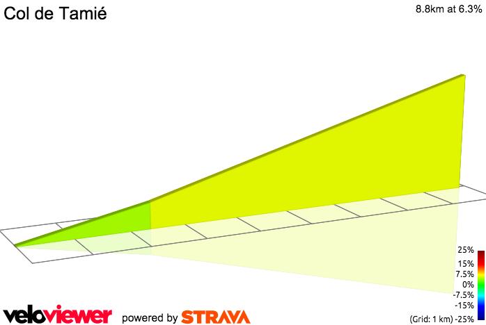 2D Elevation profile image for Col de Tamié