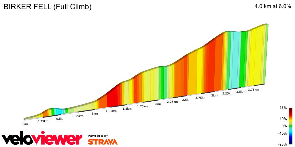 2D Elevation profile image for BIRKER FELL (Full Climb)