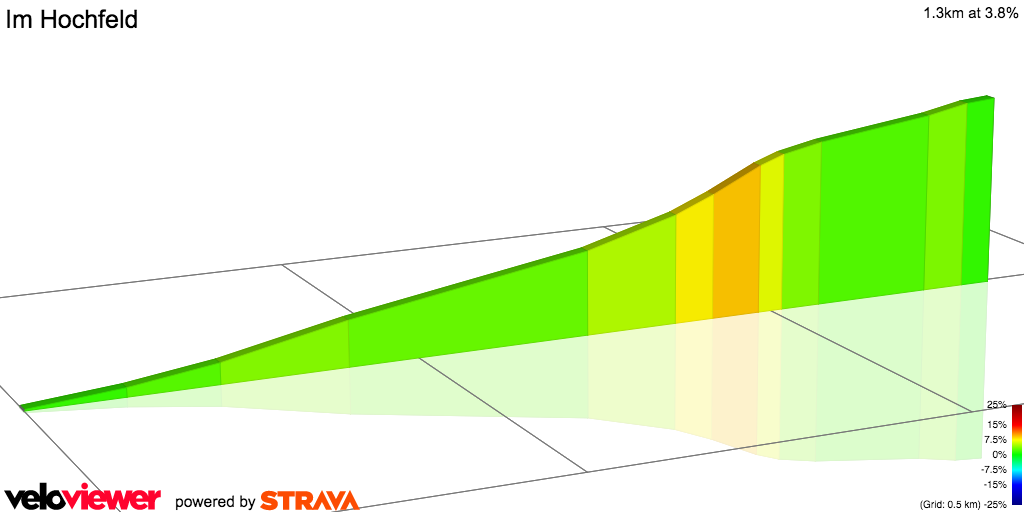 2D Elevation profile image for Im Hochfeld