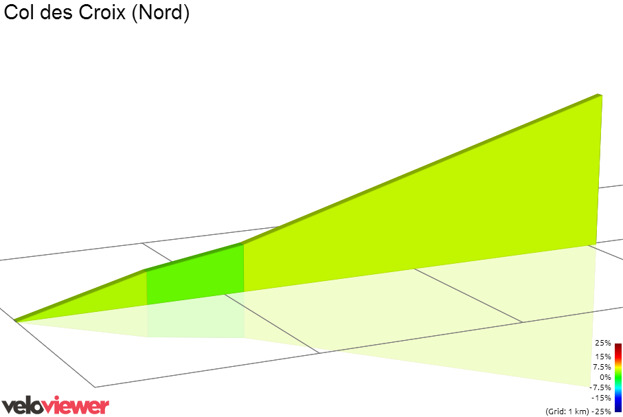 2D Elevation profile image for Col des Croix (Nord)