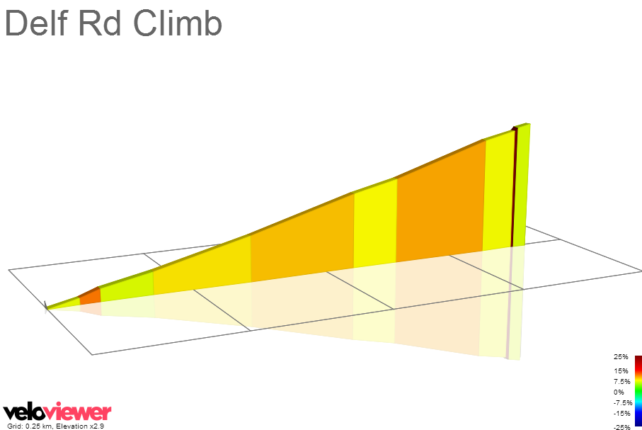 2D Elevation profile image for Delf Rd Climb