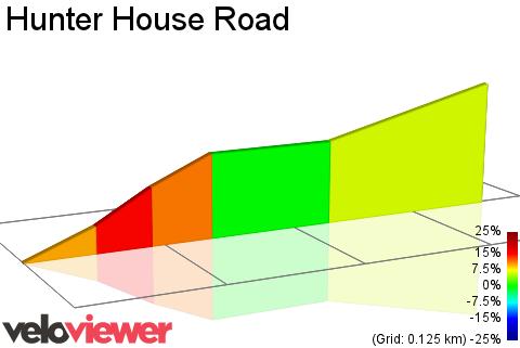 2D Elevation profile image for Hunter House Road