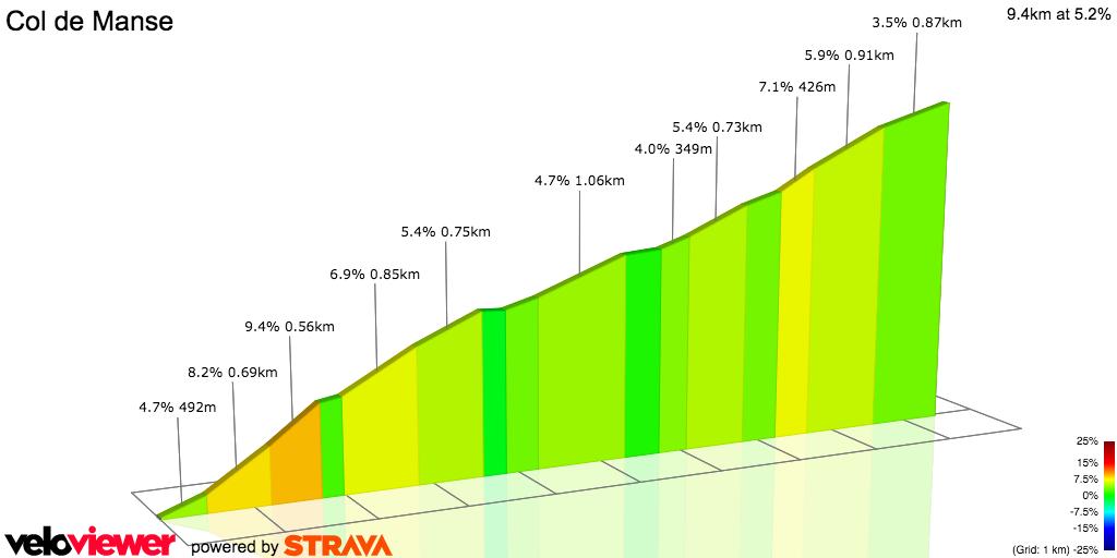 2D Elevation profile image for Col de Manse TDF2015