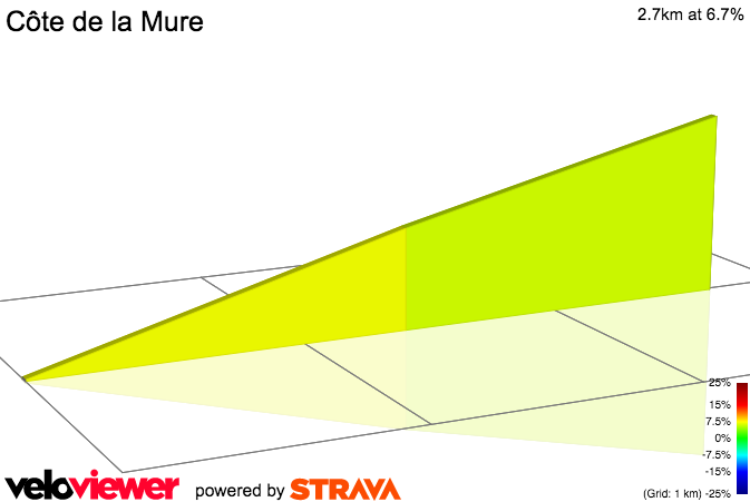 2D Elevation profile image for Côte de la Mure