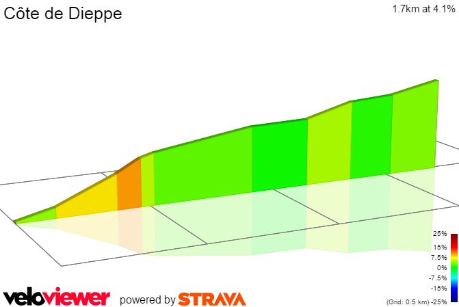 2D Elevation profile image for Côte de Dieppe TDF2015