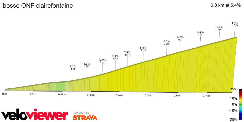 2D Elevation profile image for bosse ONF clairefontaine