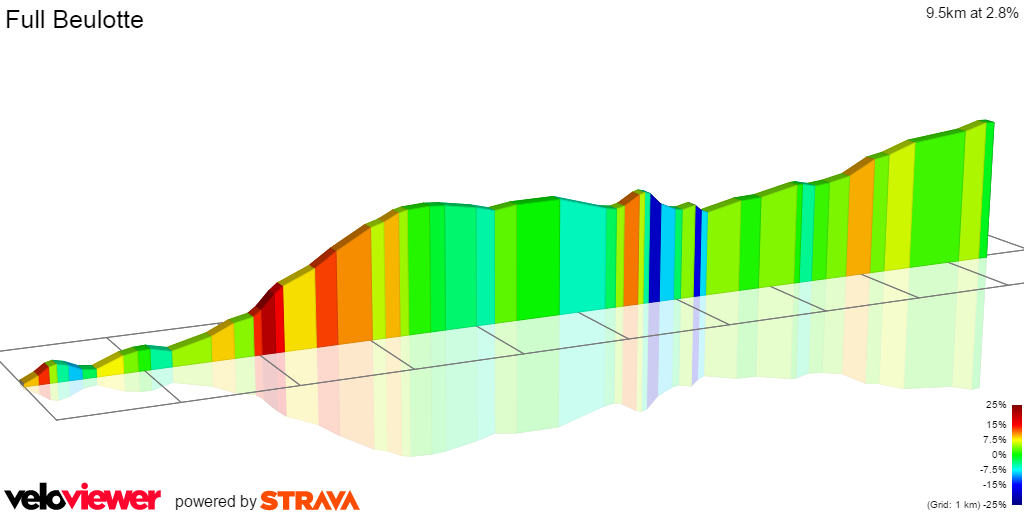 2D Elevation profile image for Full Beulotte