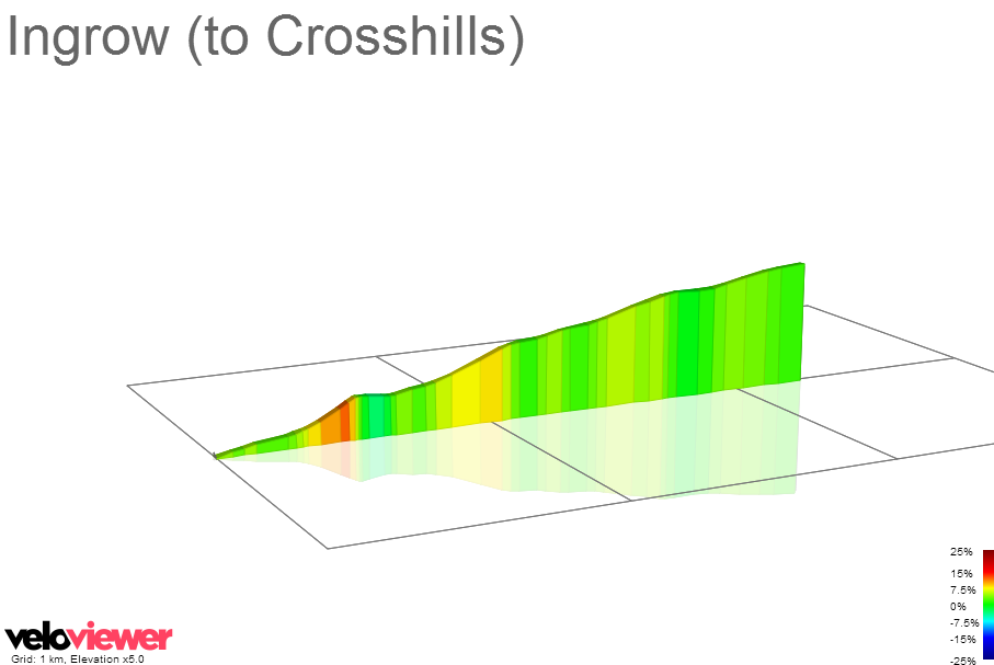 2D Elevation profile image for Ingrow (to Crosshills)