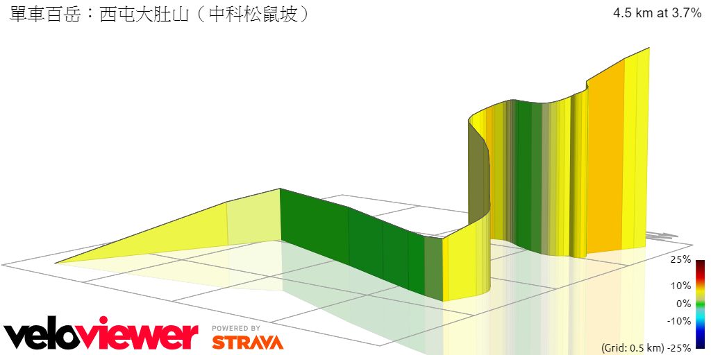 3D Elevation profile image for 大肚山(中科松鼠坡)