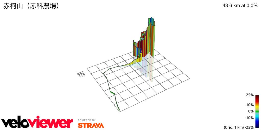 3D Elevation profile image for 赤柯山(赤科農場)
