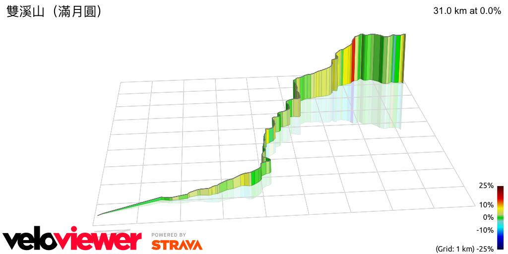 3D Elevation profile image for 雙溪山(滿月圓)