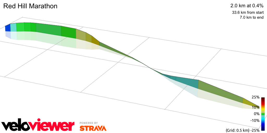3D Elevation profile image for Red Hill Marathon