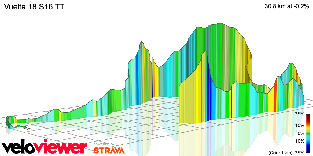 3D Elevation profile image for Vuelta 18 S16 TT