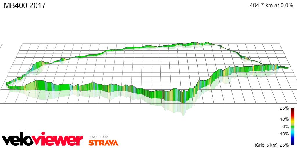 3D Elevation profile image for MB400 2017