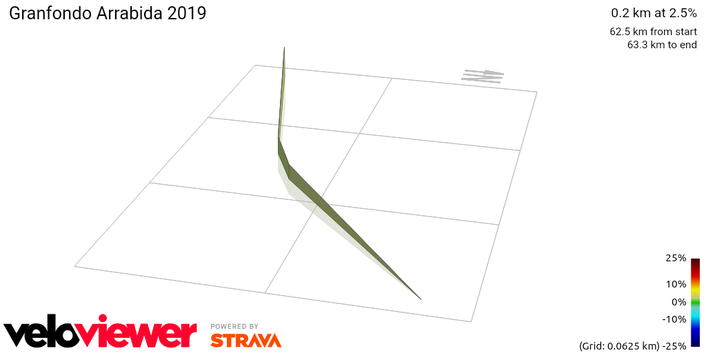 3D Elevation profile image for Granfondo Arrabida 2019