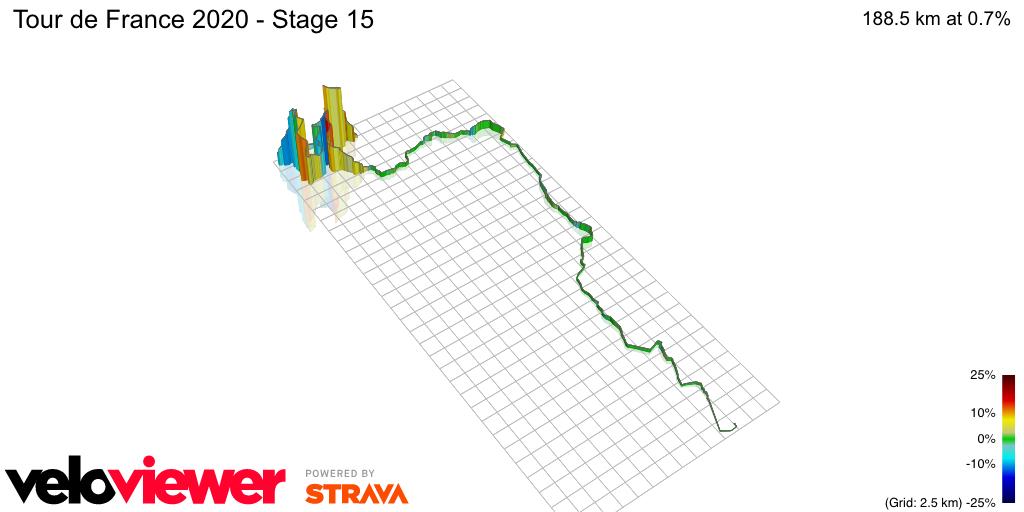 3D Elevation profile image for Tour de France 2020 - Stage 15