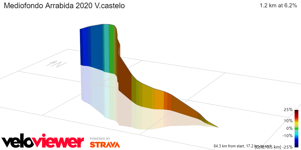3D Elevation profile image for Mediofondo Arrabida 2020