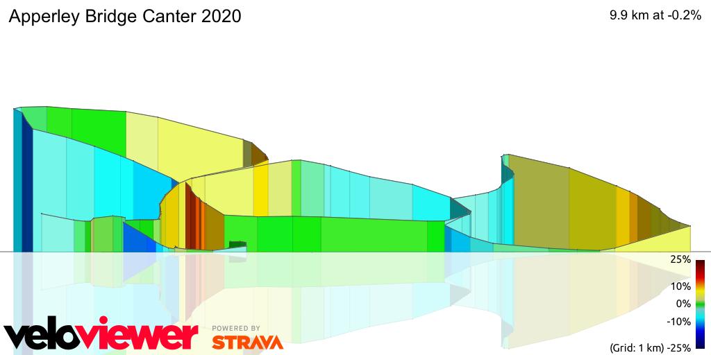 3D Elevation profile image for Apperley Bridge Canter 2020