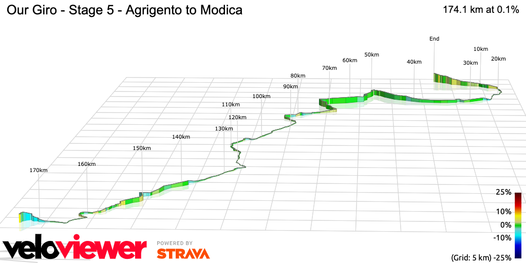 3D Elevation profile image for 5. Agrigento - Modica