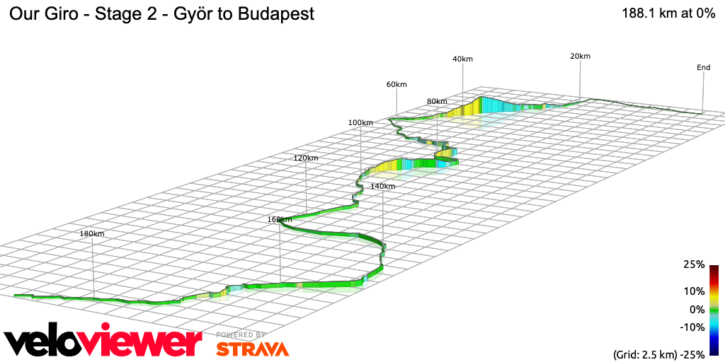 3D Elevation profile image for Our Giro - Stage 2 - Györ to Budapest
