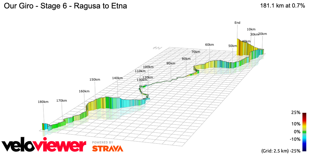 3D Elevation profile image for Our Giro - Stage 6 - Ragusa to Etna