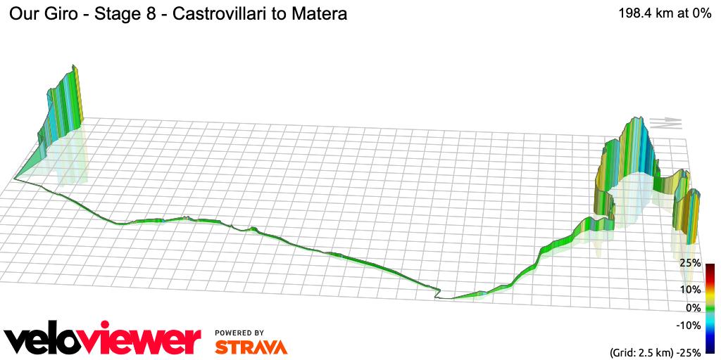 3D Elevation profile image for Our Giro - Stage 8 - Castrovillari to Matera