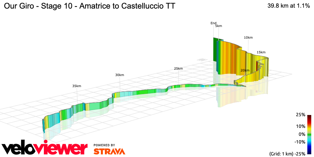3D Elevation profile image for Our Giro - Stage 10 - Amatrice to Castelluccio TT