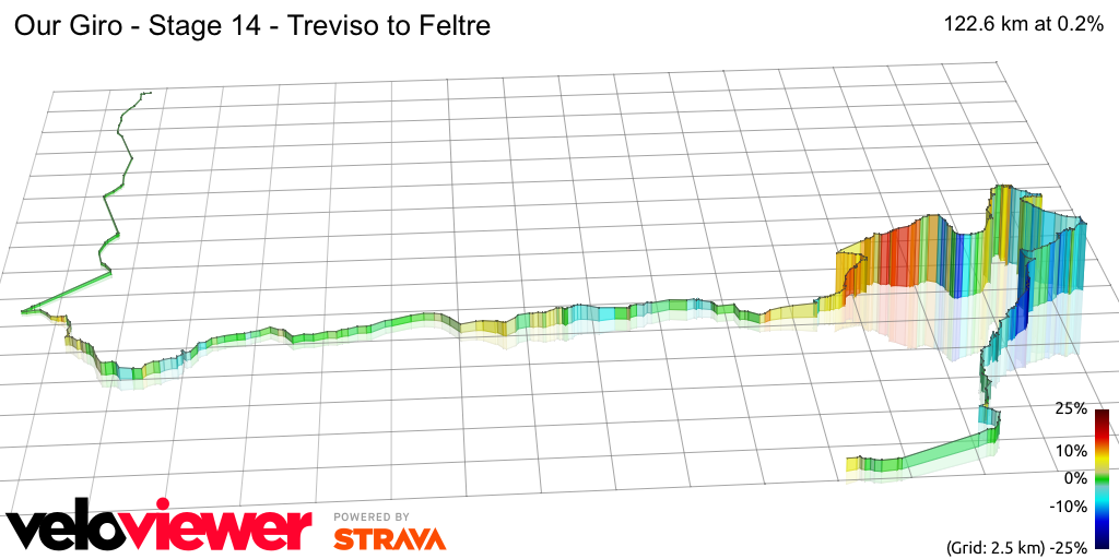 3D Elevation profile image for Our Giro - Stage 14 - Treviso to Feltre