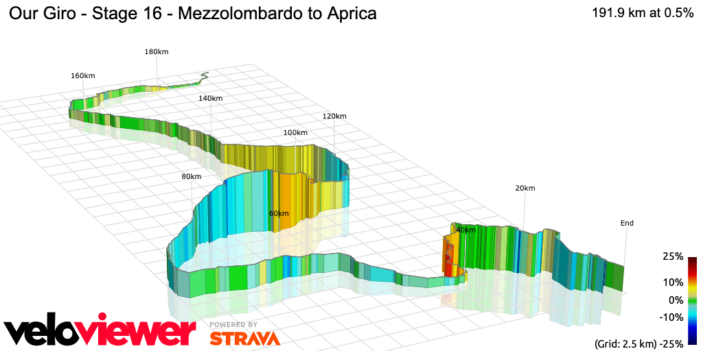 3D Elevation profile image for Our Giro - Stage 16 - Mezzolombardo to Aprica