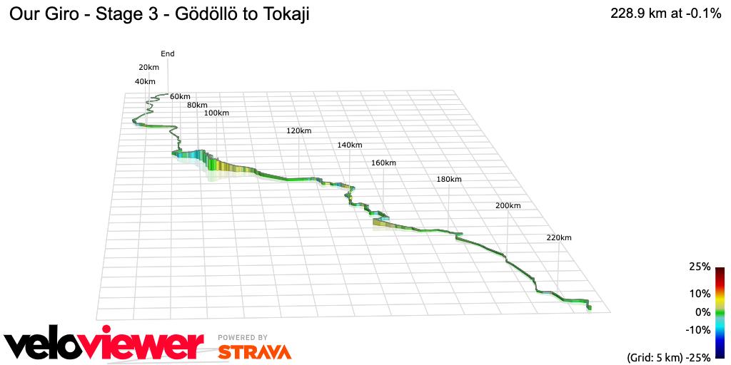 3D Elevation profile image for Our Giro - Stage 3 - Gödöllö to Tokaji