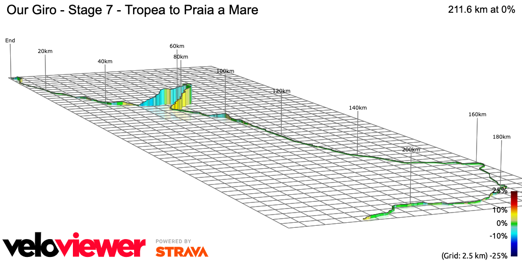 3D Elevation profile image for Our Giro - Stage 7 - Tropea to Praia a Mare