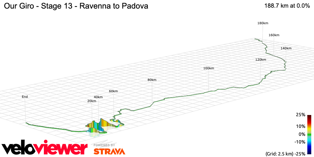 3D Elevation profile image for Our Giro - Stage 13 - Ravenna to Padova