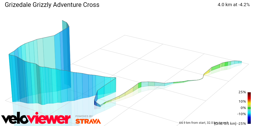 3D Elevation profile image for  Grizedale Grizzly Adventure Cross
