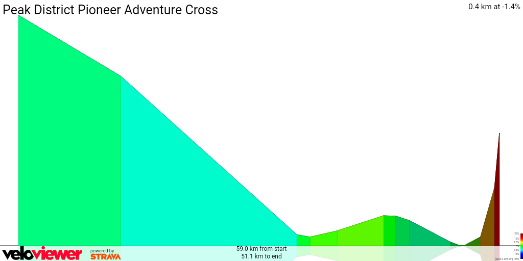 3D Elevation profile image for Peak District Pioneer Adventure Cross