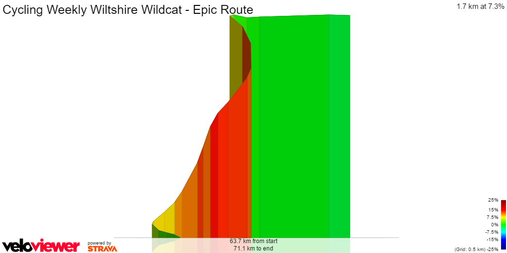 3D Elevation profile image for Cycling Weekly Wiltshire Wildcat - Epic Route
