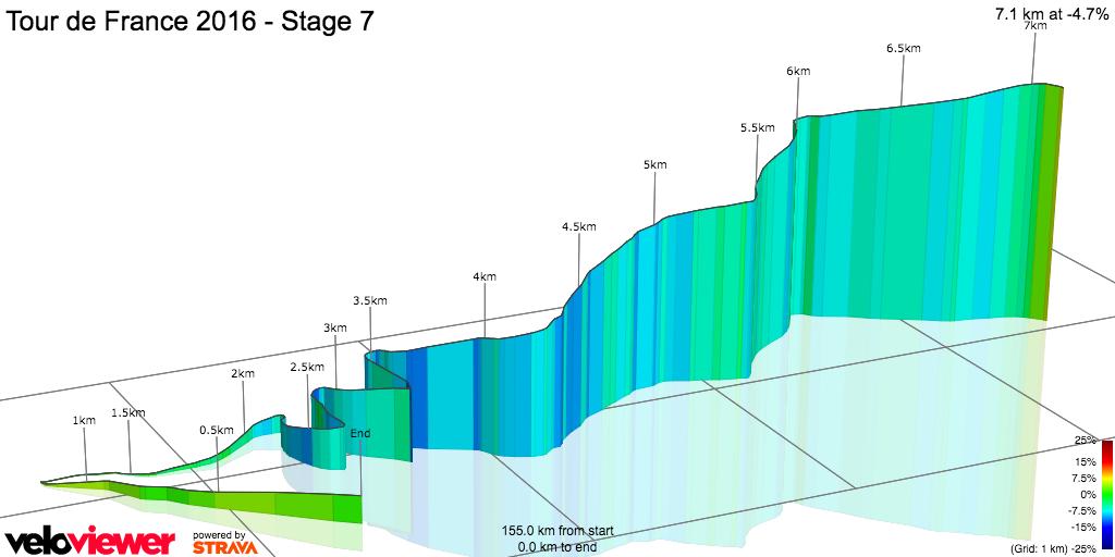 3D Elevation profile image for Tour de France 2016 - Stage 7