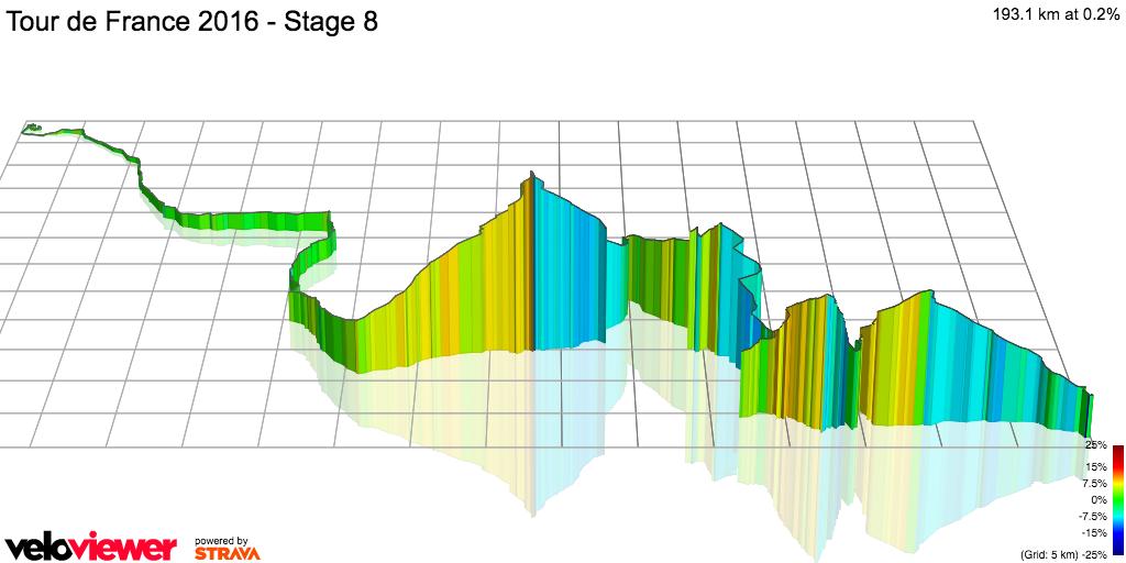 3D Elevation profile image for Tour de France 2016 - Stage 8