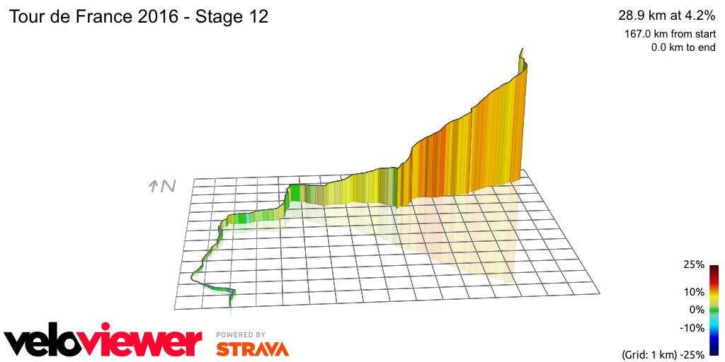 3D Elevation profile image for Tour de France 2016 - Stage 12