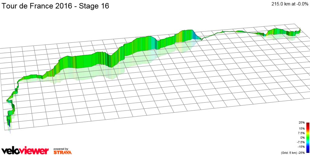 3D Elevation profile image for Tour de France 2016 - Stage 16