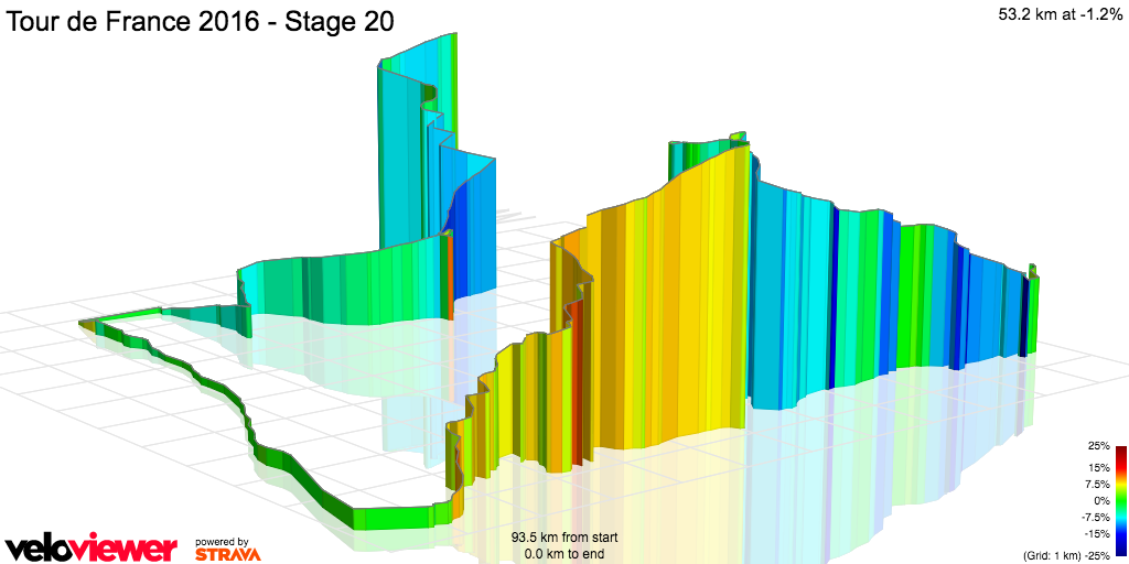 3D Elevation profile image for Tour de France 2016 - Stage 20