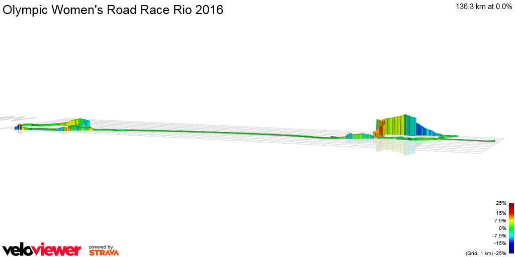 3D Elevation profile image for Olympic Women's Road Race Rio 2016