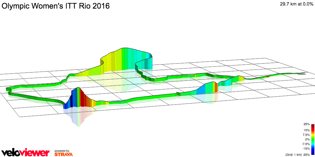 3D Elevation profile image for Olympic Women's ITT Rio 2016