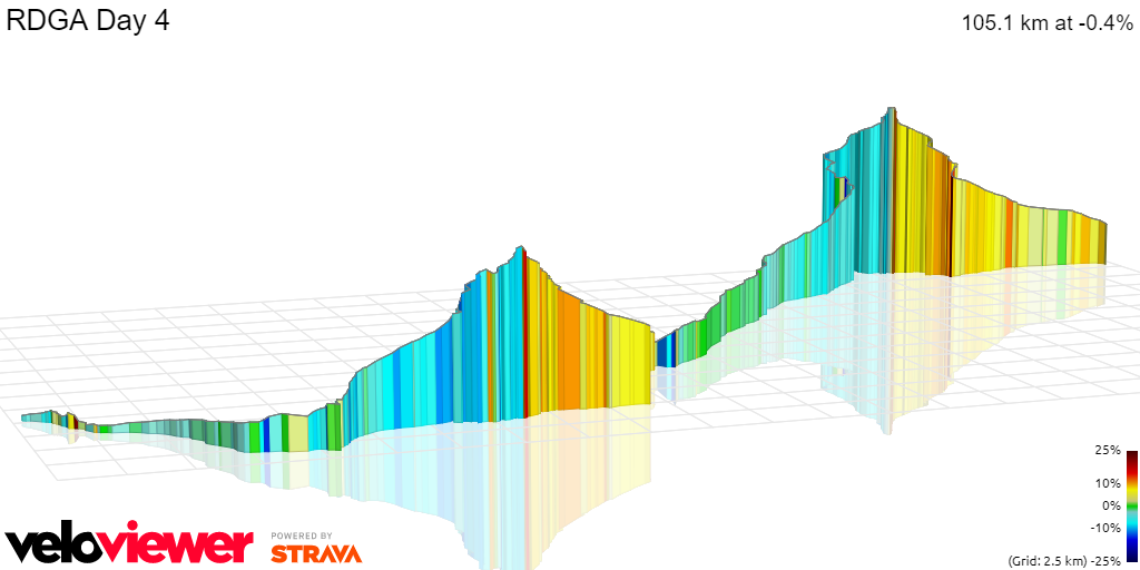 3D Elevation profile image for RDGA Day 4