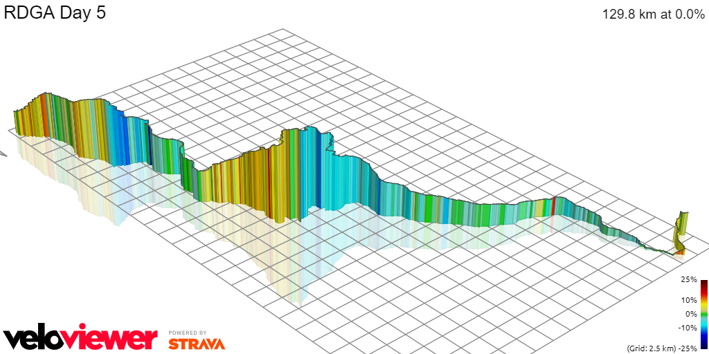 3D Elevation profile image for RDGA Day 5