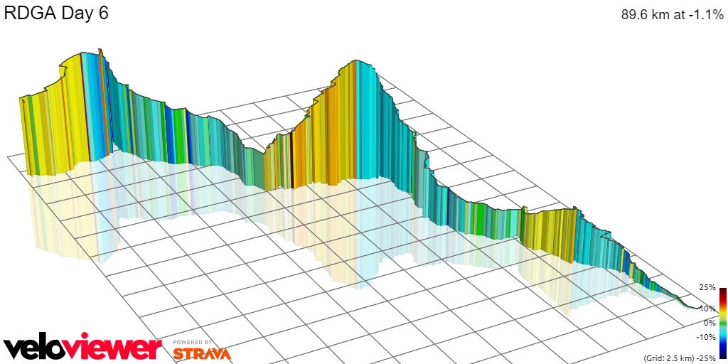 3D Elevation profile image for RDGA Day 6