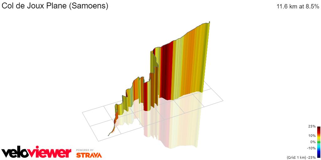 3D Elevation profile image for Col de Joux Plane (Samoens)