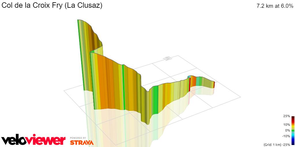 3D Elevation profile image for Col de la Croix Fry (La Clusaz)